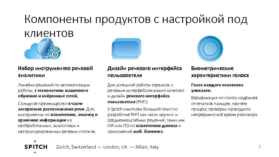 Компоненты продуктов с настройкой под клиентов Набор инструментов речевой аналитики Дизайн речевого интерфейса пользователя