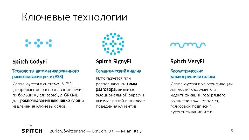 Ключевые технологии Spitch Cody. Fi Spitch Signy. Fi Spitch Very. Fi Технология автоматизированного распознавания