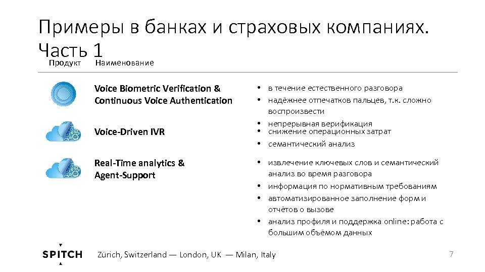 Примеры в банках и страховых компаниях. Часть 1 Продукт Наименование Voice Biometric Verification &