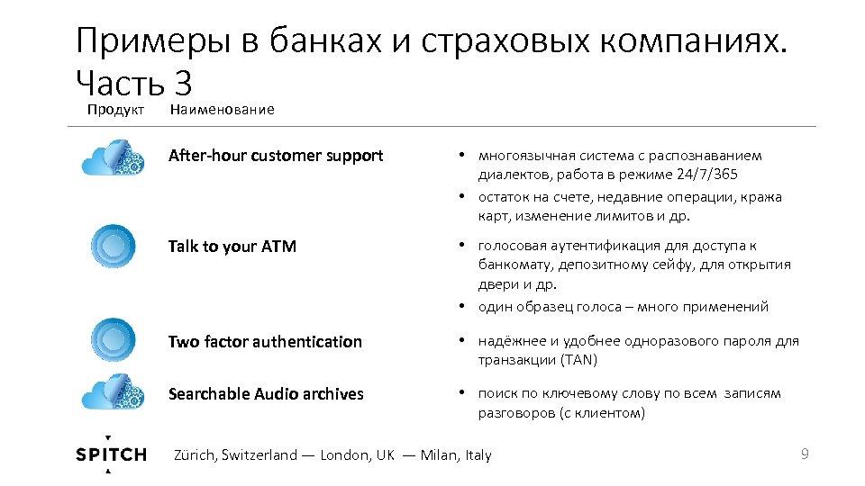 Примеры в банках и страховых компаниях. Часть 3 Продукт Наименование After-hour customer support •