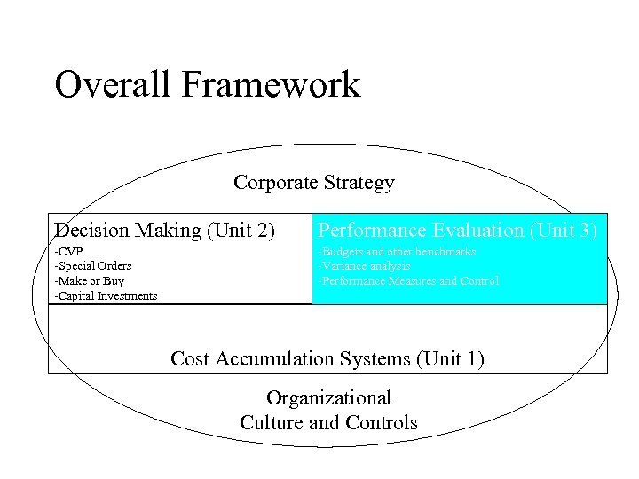Overall Framework Corporate Strategy Decision Making (Unit 2) Performance Evaluation (Unit 3) -CVP -Special