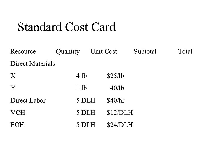 Standard Cost Card Resource Quantity Unit Cost Direct Materials X 4 lb $25/lb Y