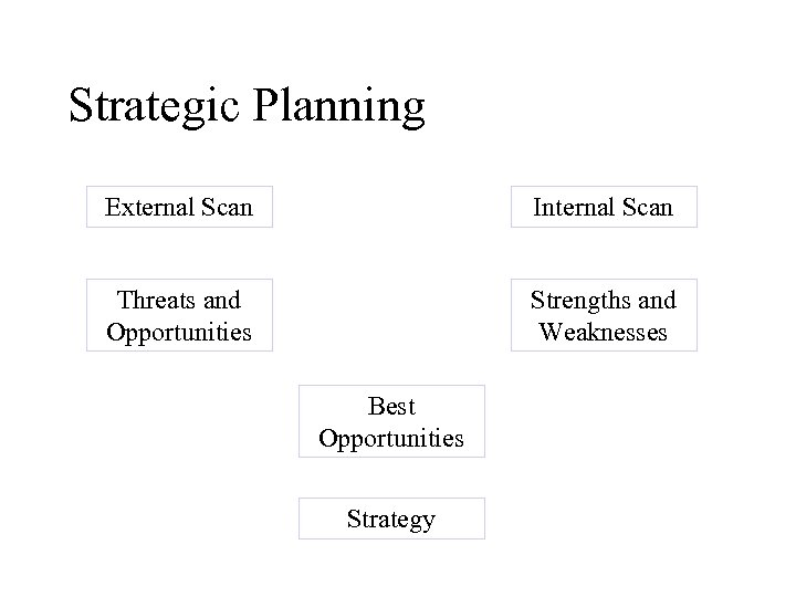 Strategic Planning External Scan Internal Scan Threats and Opportunities Strengths and Weaknesses Best Opportunities