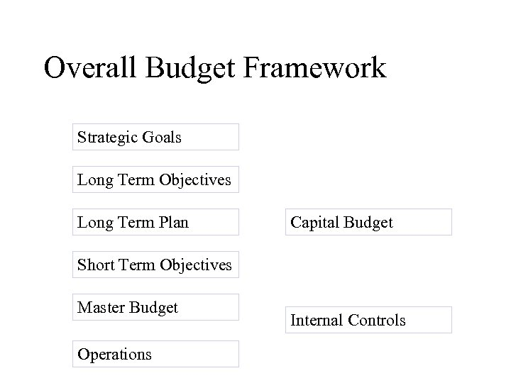Overall Budget Framework Strategic Goals Long Term Objectives Long Term Plan Capital Budget Short