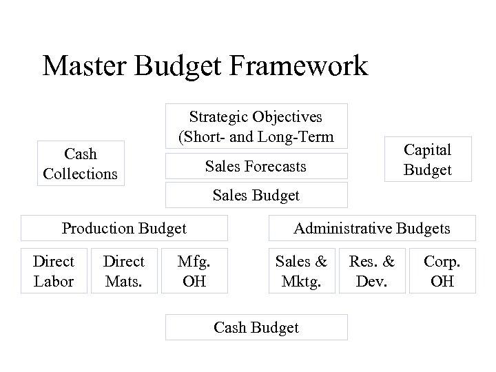 Master Budget Framework Cash Collections Strategic Objectives (Short- and Long-Term Capital Budget Sales Forecasts