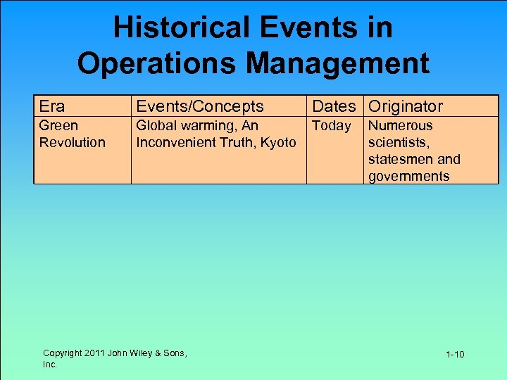 Historical Events in Operations Management Era Events/Concepts Dates Originator Green Revolution Global warming, An