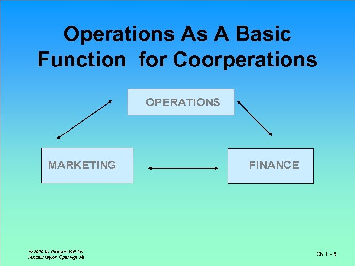 Operations As A Basic Function for Coorperations OPERATIONS MARKETING © 2000 by Prentice-Hall Inc