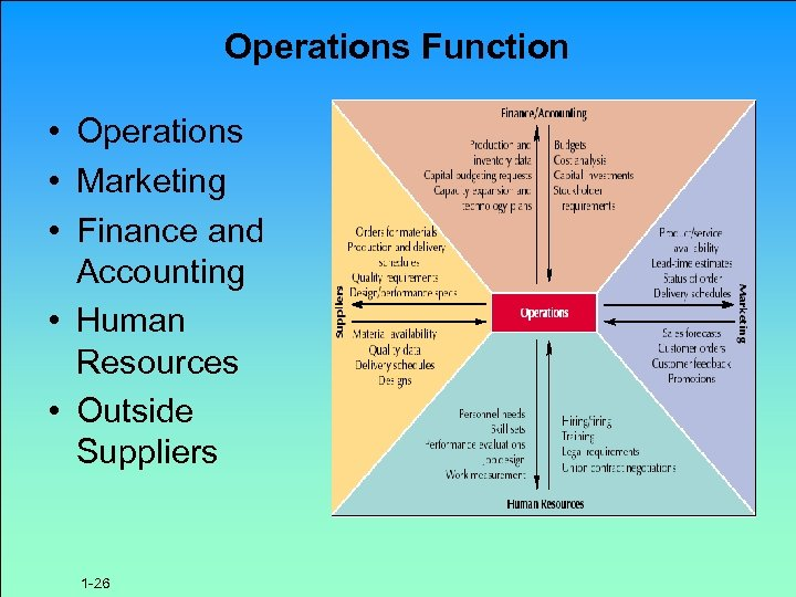 Operations Function • Operations • Marketing • Finance and Accounting • Human Resources •