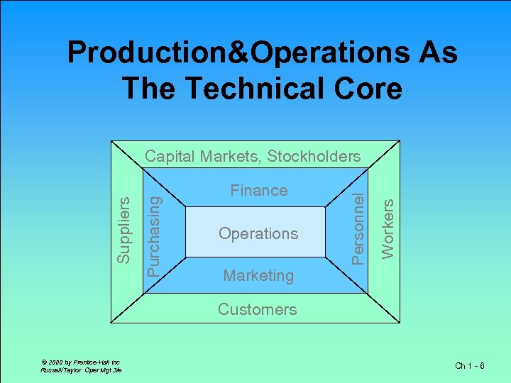Production&Operations As The Technical Core Operations Workers Finance Personnel Purchasing Suppliers Capital Markets, Stockholders