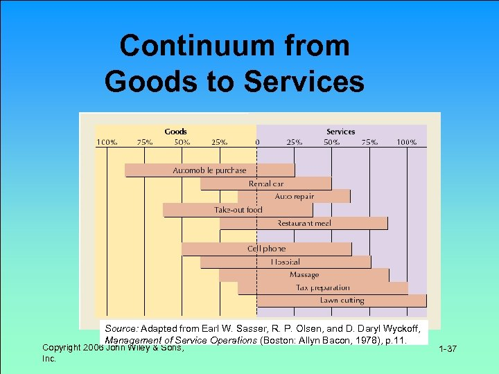 Continuum from Goods to Services Source: Adapted from Earl W. Sasser, R. P. Olsen,