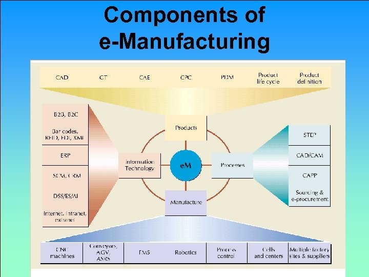 Components of e-Manufacturing Copyright 2011 John Wiley & Sons, Inc. 6 -51
