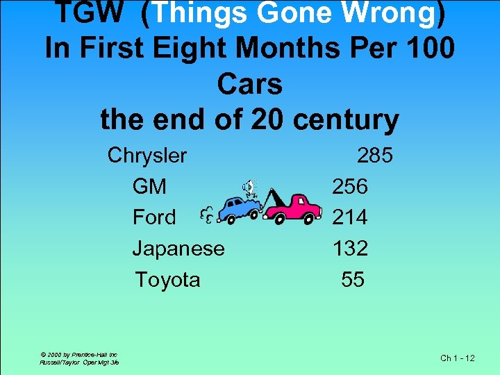 TGW (Things Gone Wrong) In First Eight Months Per 100 Cars the end of