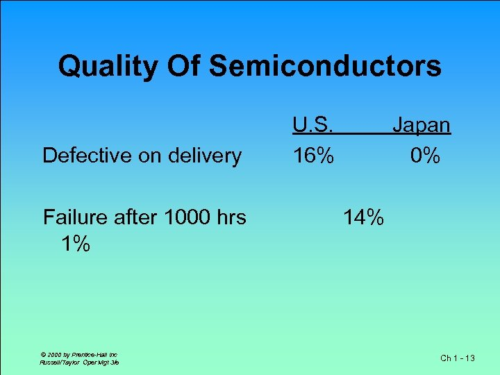Quality Of Semiconductors Defective on delivery Failure after 1000 hrs 1% © 2000 by