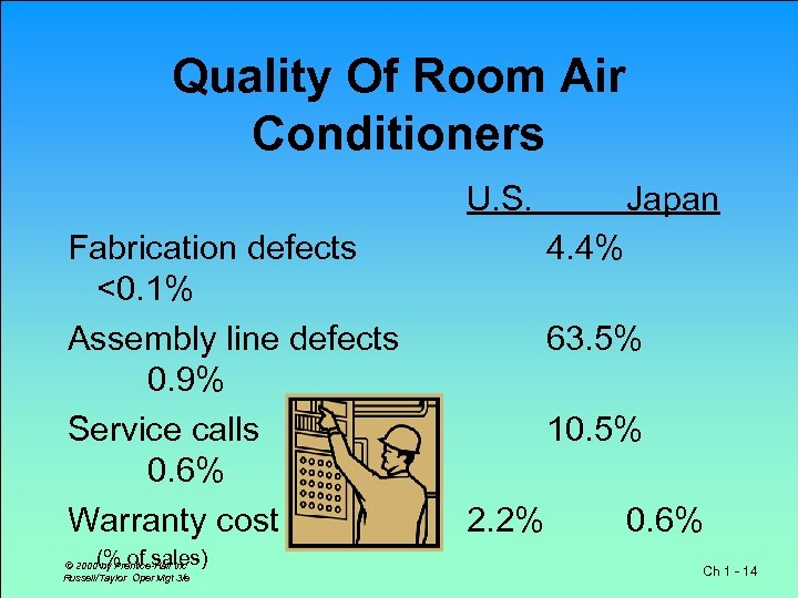 Quality Of Room Air Conditioners Fabrication defects <0. 1% Assembly line defects 0. 9%