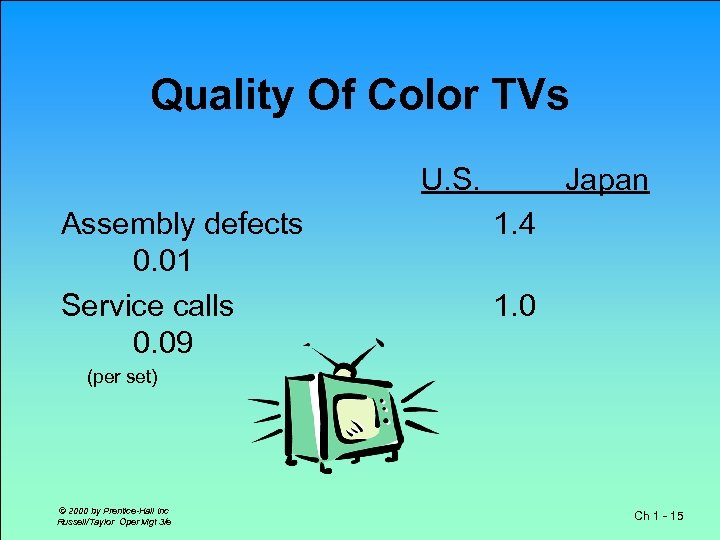 Quality Of Color TVs U. S. Assembly defects 0. 01 Service calls 0. 09