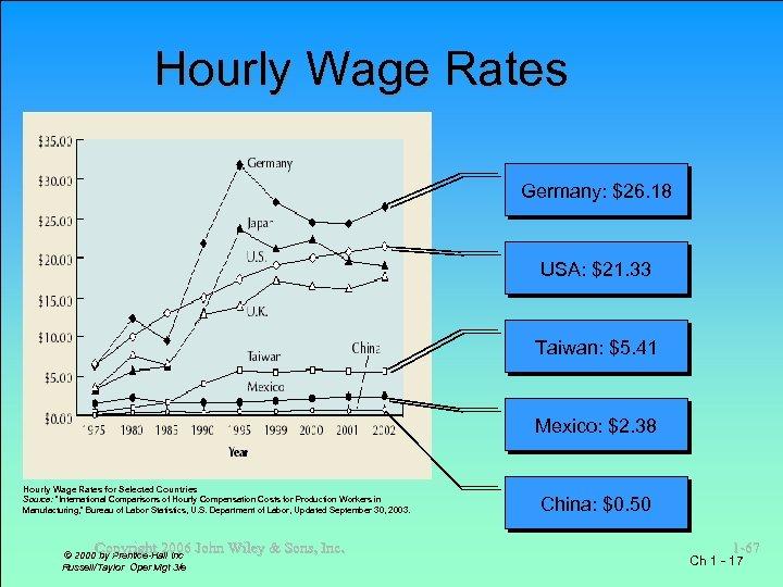 Hourly Wage Rates Germany: $26. 18 USA: $21. 33 Taiwan: $5. 41 Mexico: $2.
