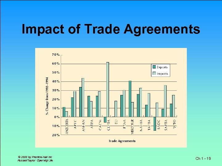 Impact of Trade Agreements © 2000 by Prentice-Hall Inc Russell/Taylor Oper Mgt 3/e Ch