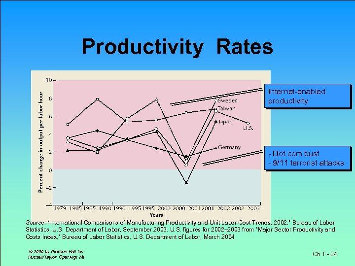 "Productivity Rates Internet-enabled productivity - Dot com bust - 9/11 terrorist attacks Source: ""International"