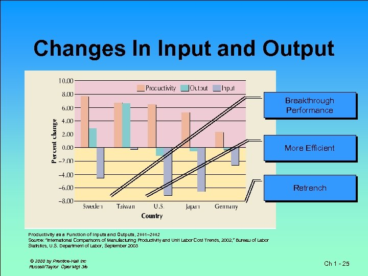 Changes In Input and Output Breakthrough Performance More Efficient . . Retrench Productivity as