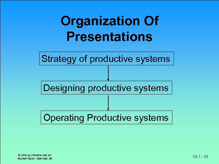 Organization Of Presentations Strategy of productive systems Designing productive systems Operating Productive systems ©
