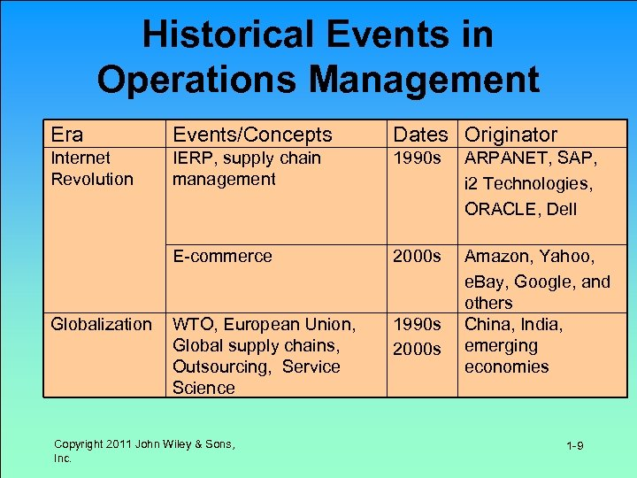 Historical Events in Operations Management Era Events/Concepts Dates Originator Internet Revolution IERP, supply chain