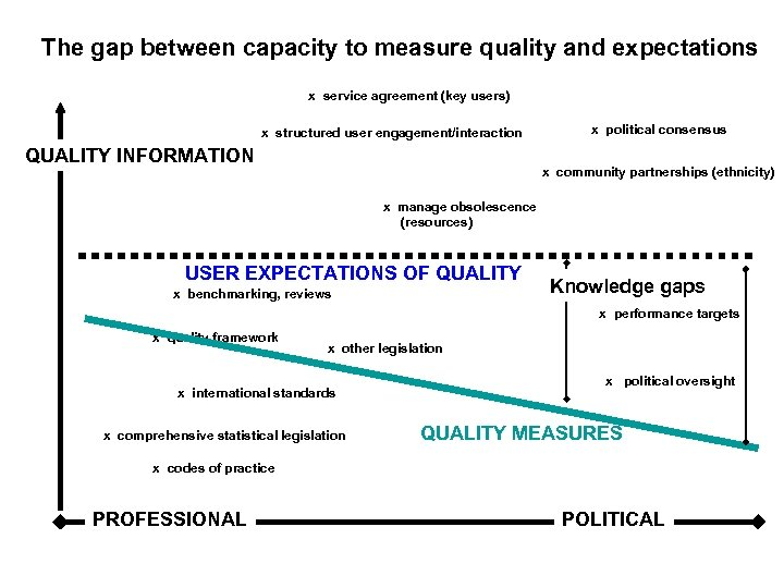 The gap between capacity to measure quality and expectations x service agreement (key users)