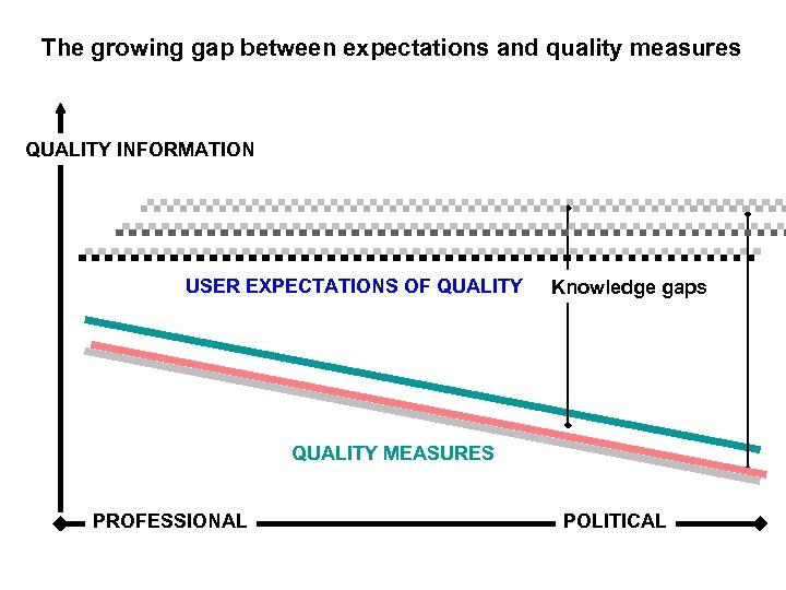 The growing gap between expectations and quality measures QUALITY INFORMATION USER EXPECTATIONS OF QUALITY