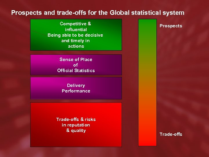 Prospects and trade-offs for the Global statistical system Competitive & influential Being able to