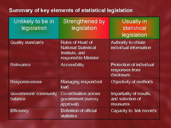 Summary of key elements of statistical legislation Unlikely to be in legislation Strengthened by