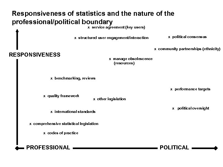 Responsiveness of statistics and the nature of the professional/political boundary x service agreement (key