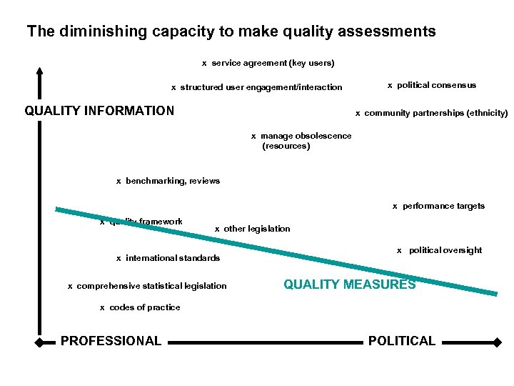 The diminishing capacity to make quality assessments x service agreement (key users) x structured