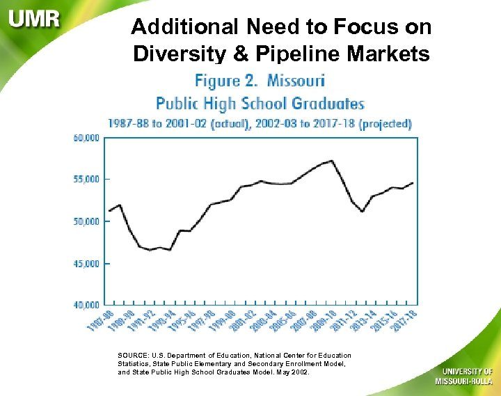 Additional Need to Focus on Diversity & Pipeline Markets SOURCE: U. S. Department of