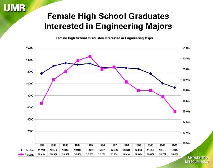 Female High School Graduates Interested in Engineering Majors