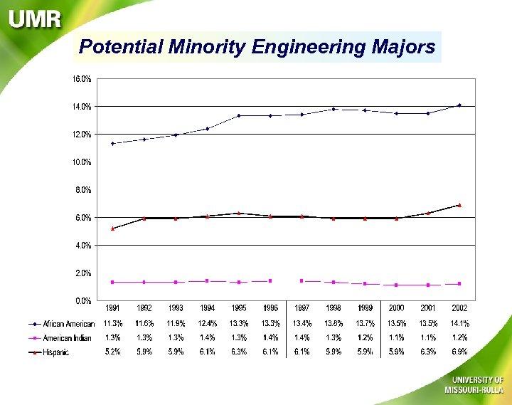Potential Minority Engineering Majors