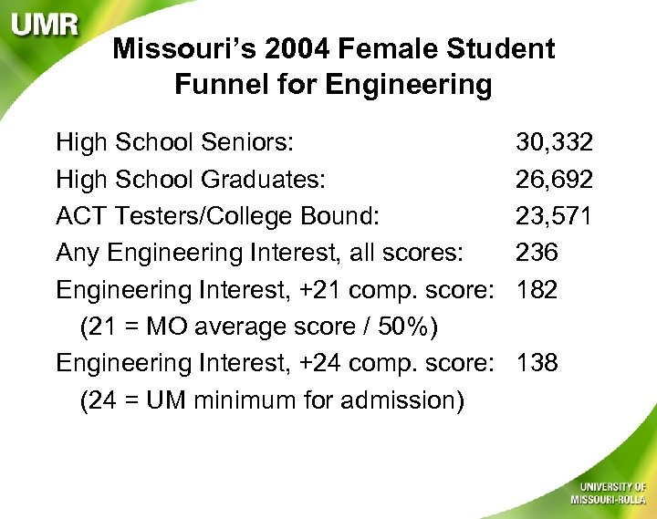 Missouri's 2004 Female Student Funnel for Engineering High School Seniors: High School Graduates: ACT
