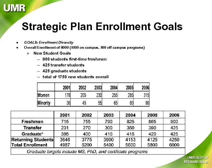 Strategic Plan Enrollment Goals l l GOALS: Enrollment Diversity Overall Enrollment of 6000 (5500