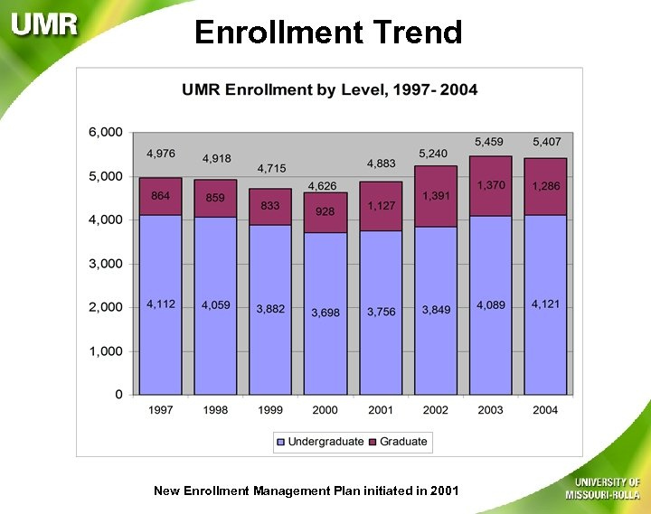 Enrollment Trend New Enrollment Management Plan initiated in 2001