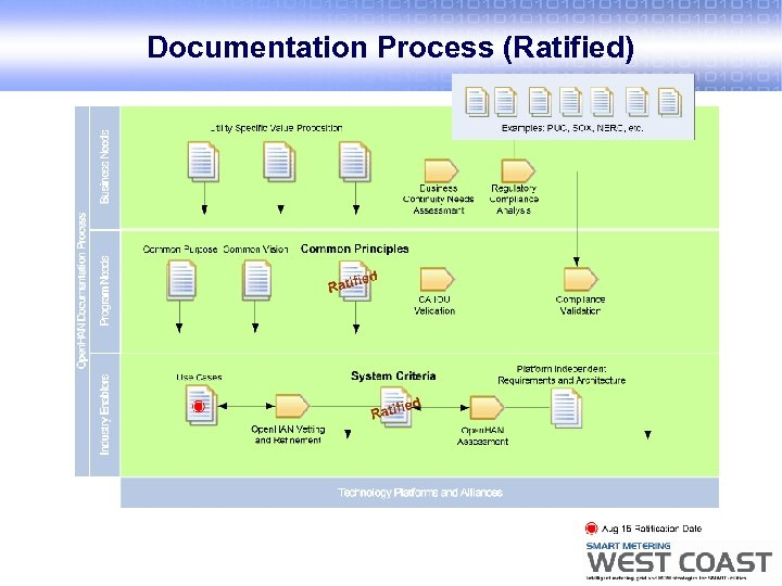 Documentation Process (Ratified)