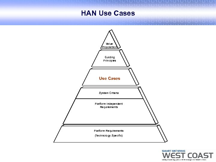 HAN Use Cases Value Proposition Guiding Principles Use Cases System Criteria Platform Independent Requirements