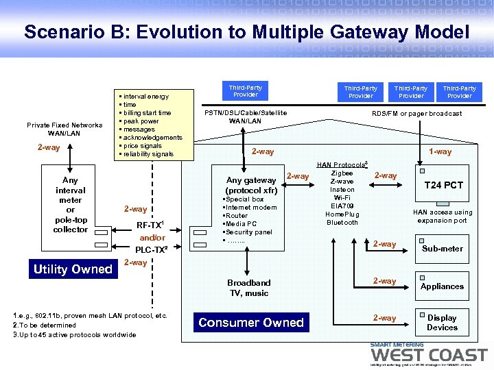 Scenario B: Evolution to Multiple Gateway Model Private Fixed Networks WAN/LAN 2 -way Any