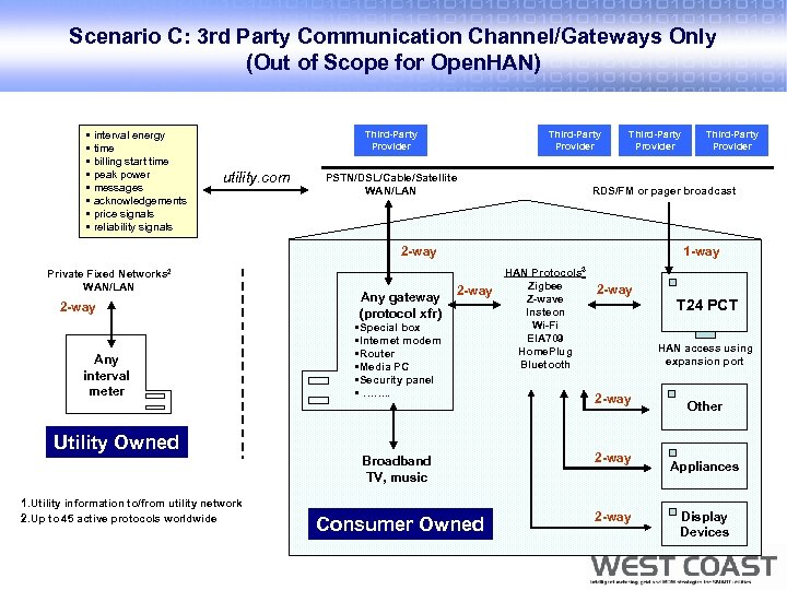 Scenario C: 3 rd Party Communication Channel/Gateways Only (Out of Scope for Open. HAN)