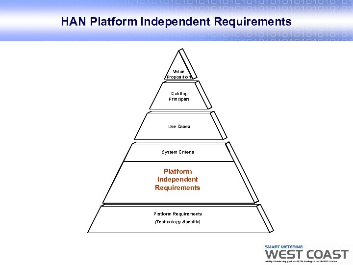 HAN Platform Independent Requirements Value Proposition Guiding Principles Use Cases System Criteria Platform Independent