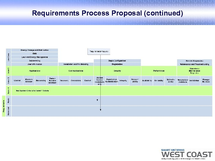 Requirements Process Proposal (continued)