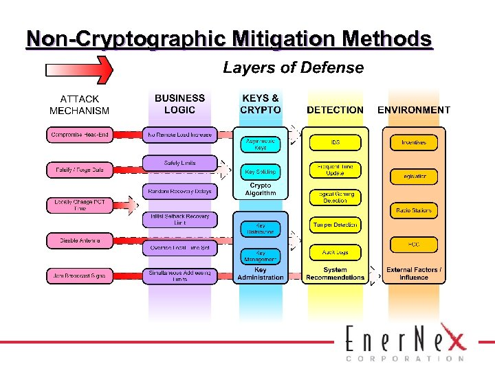 Non-Cryptographic Mitigation Methods