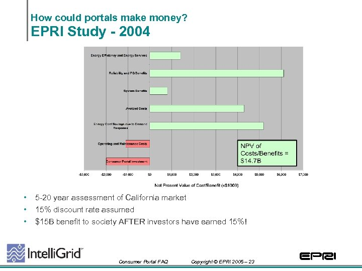 How could portals make money? EPRI Study - 2004 • • • 5 -20