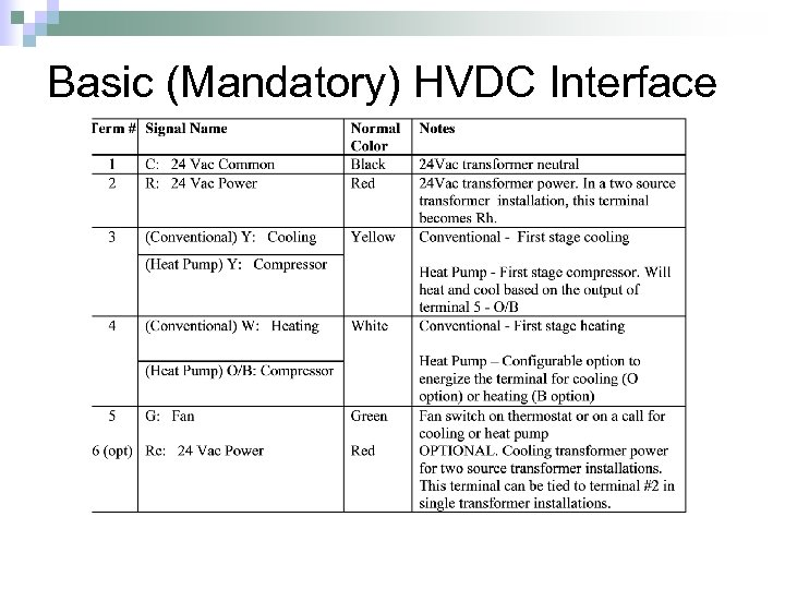 Basic (Mandatory) HVDC Interface