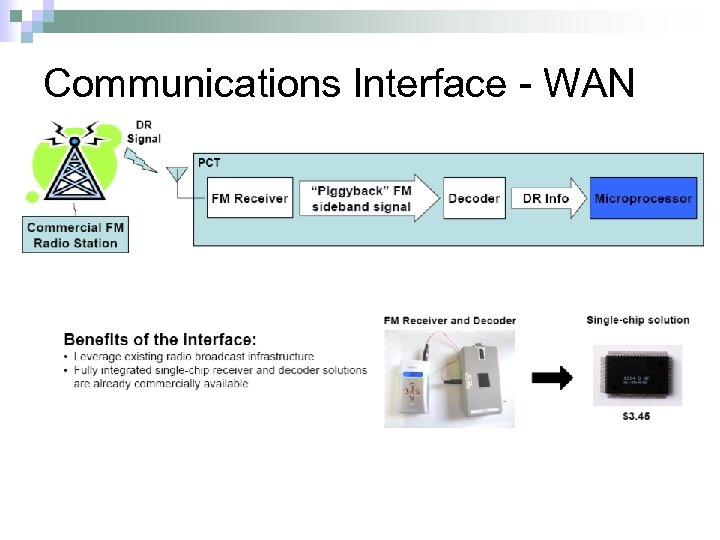 Communications Interface - WAN