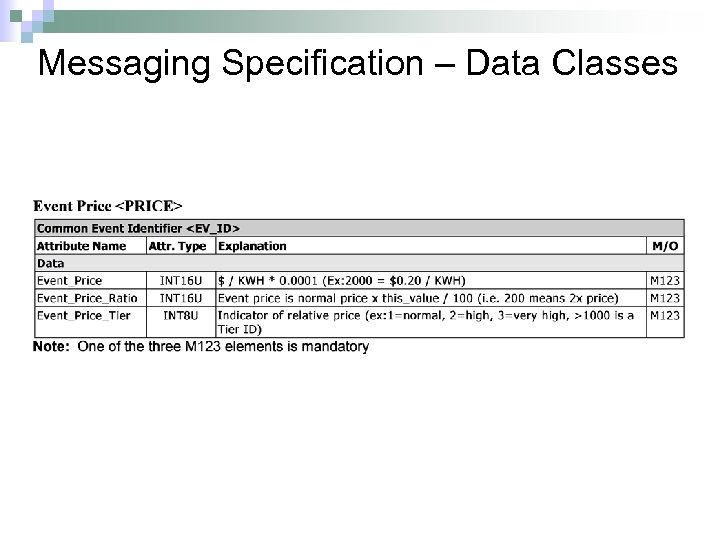 Messaging Specification – Data Classes