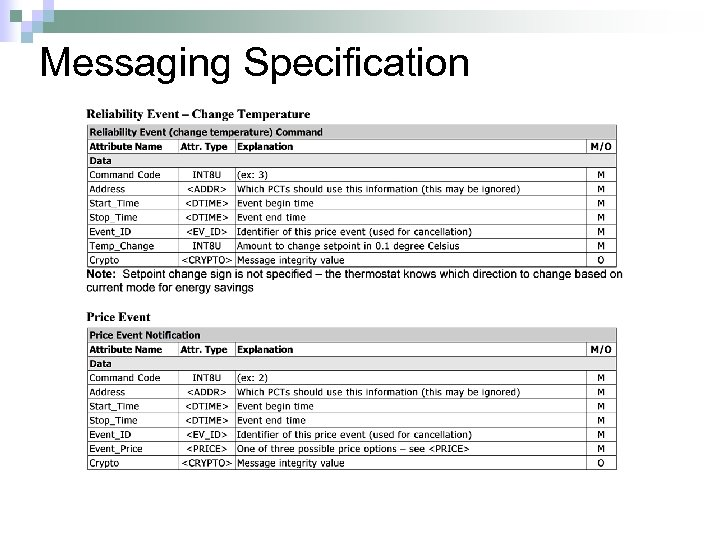 Messaging Specification