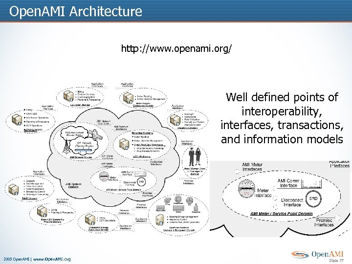Open. AMI Architecture http: //www. openami. org/ Well defined points of interoperability, interfaces, transactions,